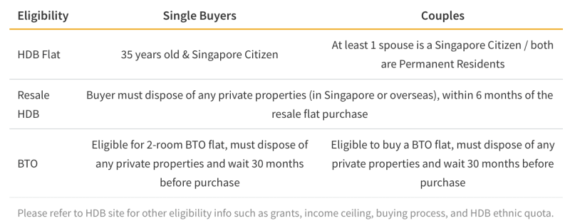 HDB Eligibility Requirements