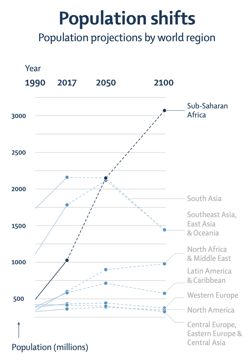 Sub-Saharan Africa is set to see a huge increase in population with Europe and North America low down the projections, if the study is accurate. (Lancet/Vollset SE, Goren E, Yuan C-W)