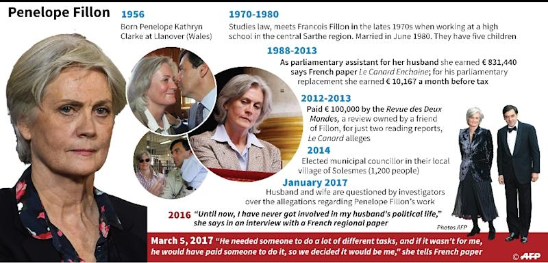 Main dates and statements by Penelope Fillon wife of the right wing presidential contender Francois Fillon (AFP Photo/Laurence SAUBADU, Paul DEFOSSEUX, Jonathan JACOBSEN)