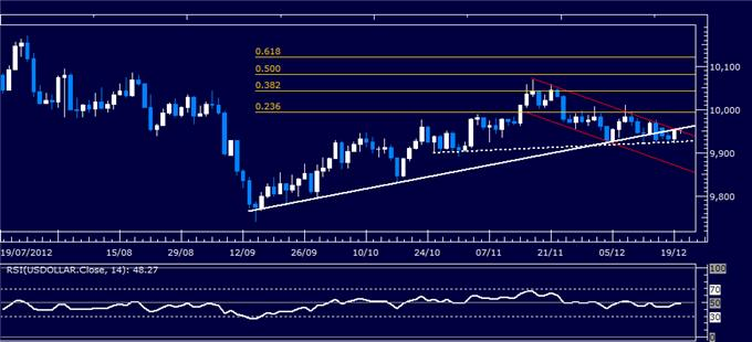 orex_Analysis_US_Dollar_Bounces_as_SP_500_Chart_Points_to_Reversal_body_Picture_4.png, Forex Analysis: US Dollar Bounces as S&P 500 Chart Points to Reversal
