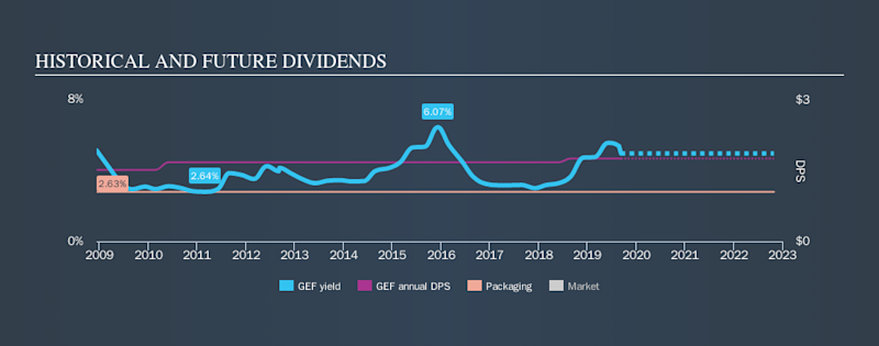 NYSE:GEF Historical Dividend Yield, September 11th 2019