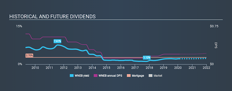 NasdaqGS:WNEB Historical Dividend Yield, February 7th 2020