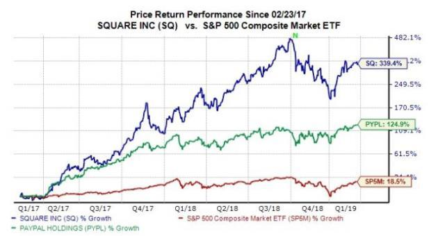 Why Square (SQ) Stock Looks Like a Buy Heading into Q4 Earnings