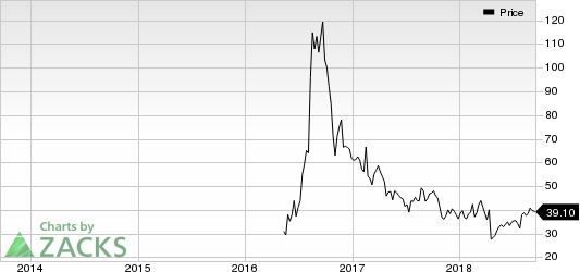Acacia Communications, Inc. Price