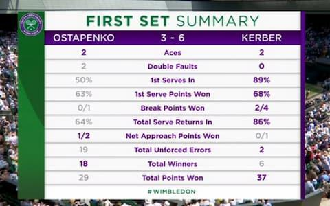 First set summary