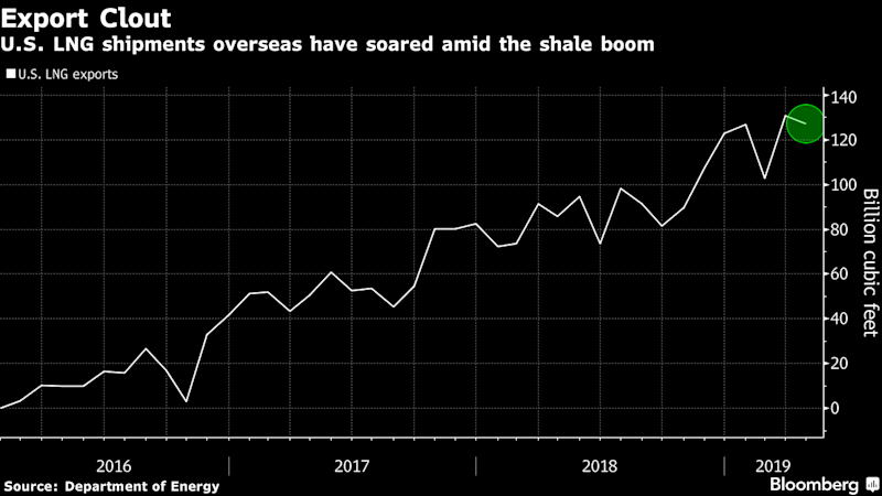 Tropical Storm Barry Puts 70% of Newly Minted U.S. LNG Capacity at Risk