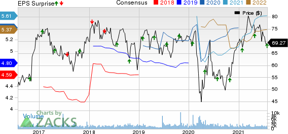 Prosperity Bancshares, Inc. Price, Consensus and EPS Surprise