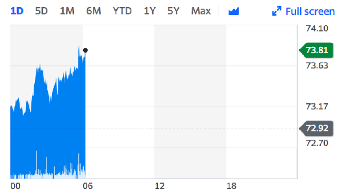 Brent crude prices rose on Monday. Chart: Yahoo Finance