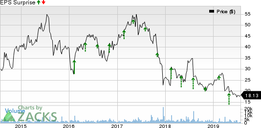 Criteo S.A. Price and EPS Surprise
