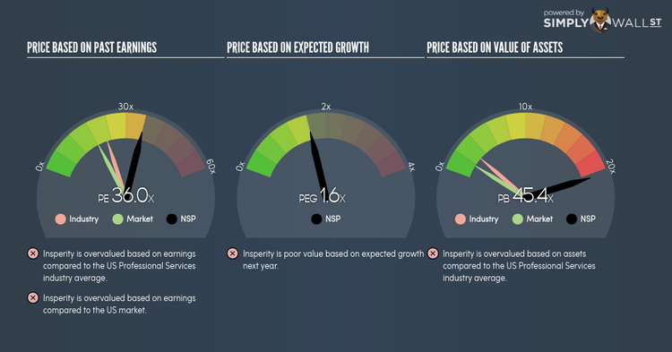 insperity holdings Should You Be Tempted To Sell Insperity Inc (NYSE:NSP) Because Of ...