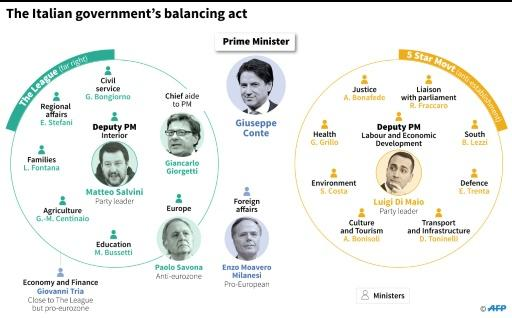 Composition of Italy's new government