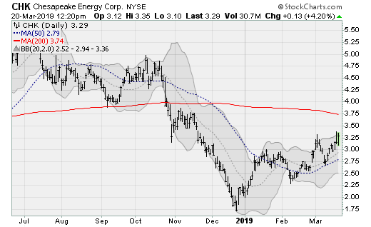 Cheap Stocks to Buy: Chesapeake Energy (CHK)