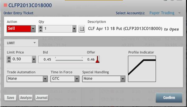 CLF Stock Options