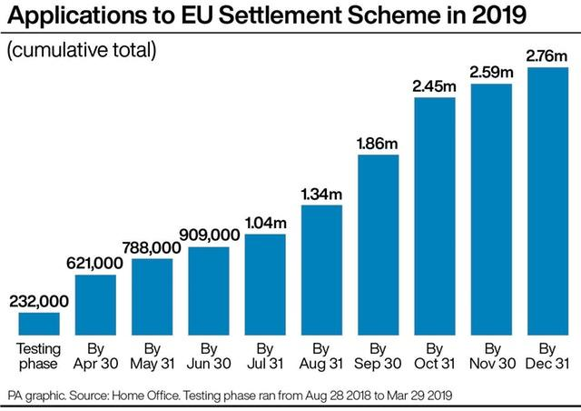 Applications to EU Settlement Scheme in 2019