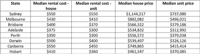 Median rental and house prices in Australia. Source: Comparethemarket.com.au