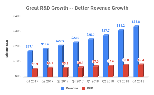 Chart showing growth of revenue and R&D at PagerDuty