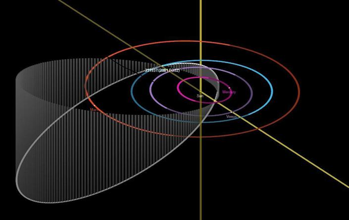 This diagram depicts the elongated and inclined orbit of 2001 FO32 as it travels around the Sun (white ellipse). Because of this orbit, when the asteroid makes its close approach to Earth, it will be traveling at an unusually fast speed of 77,000 mph. / Credit: ASA/JPL-Caltech