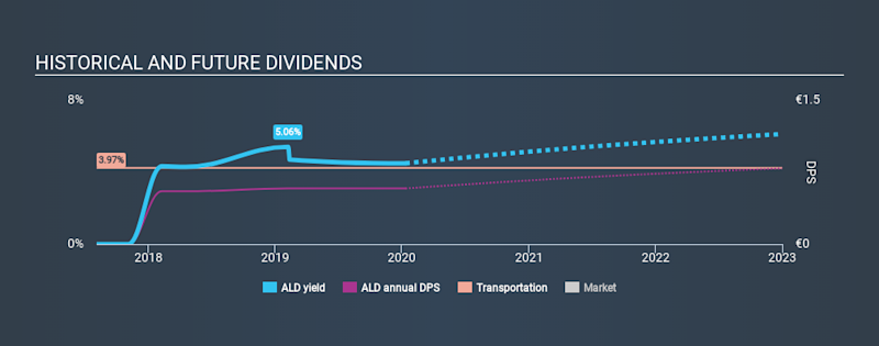 ENXTPA:ALD Historical Dividend Yield, January 11th 2020