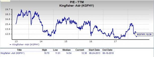 Let's put Kingfisher (KGFHY) stock into this equation and find out if it is a good choice for value-oriented investors right now.