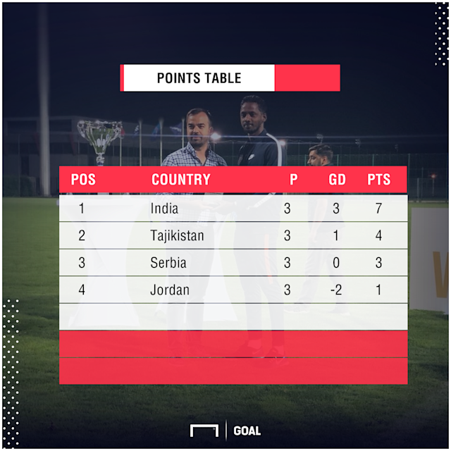 The junior Indian national team won twice and drew once to finish top of group with seven points...