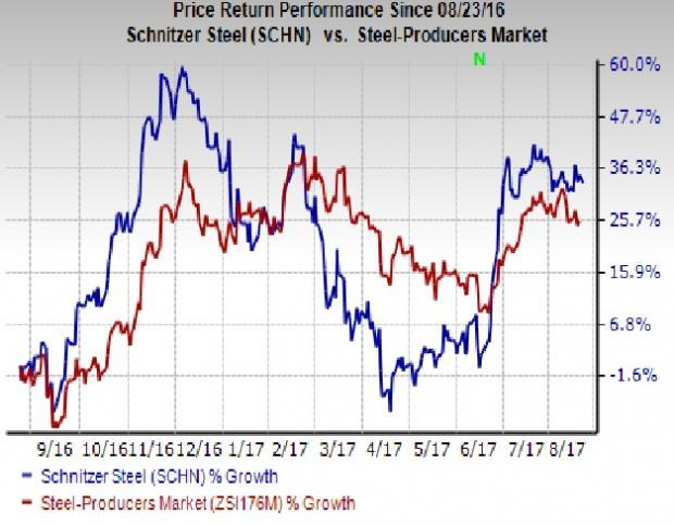 Notable Calls: Steel/Scrap: Pricing Pause or Inflection Point? - UBS
