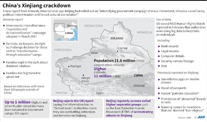 """Factfile on a new report by Amnesty International on the """"massive crackdown"""" of one million minority Muslims in China's western Xinjiang region. (AFP Photo/John SAEKI)"""