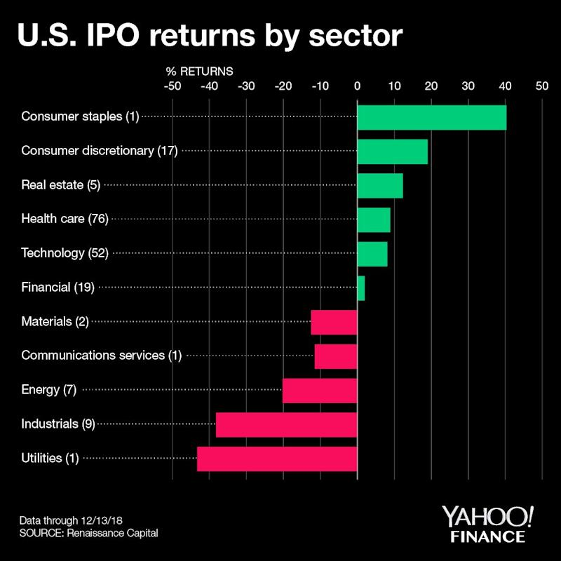 Best ipo returns ever