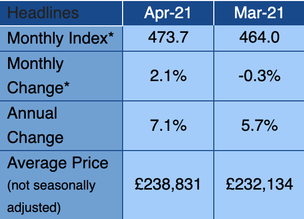 Image: Nationwide House Price Index