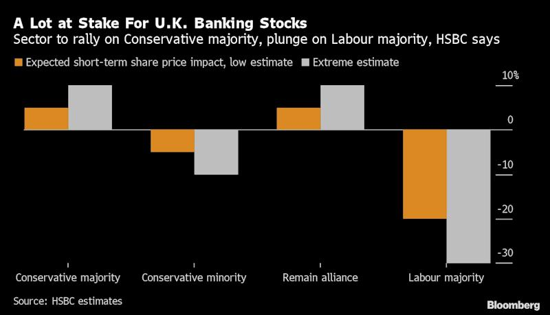 For U.K. Banks, Election Could Mean 10% Upside—Or 30% Downside