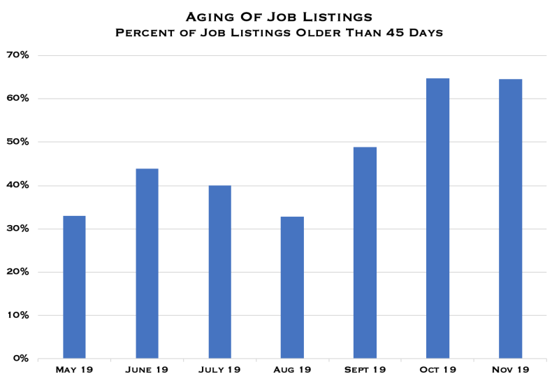 Percent of US job listings older than 45 days from May through November 2019.