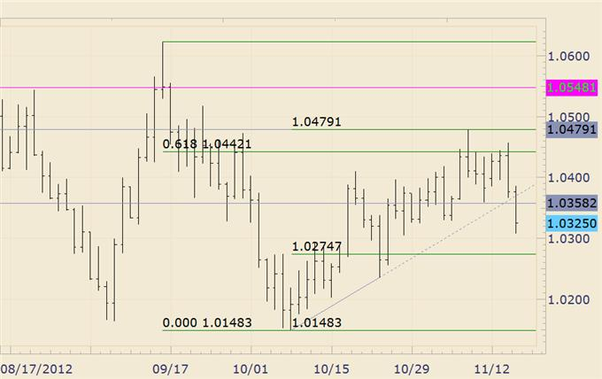 FOREX_Trading_USDJPY_Trades_into_High_Risk_Zone_body_audusd.png, FOREX Trading: USD/JPY Trades into High Risk Zone