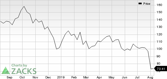Concho Resources Inc. Price
