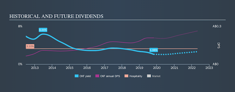 ASX:CKF Historical Dividend Yield, October 25th 2019