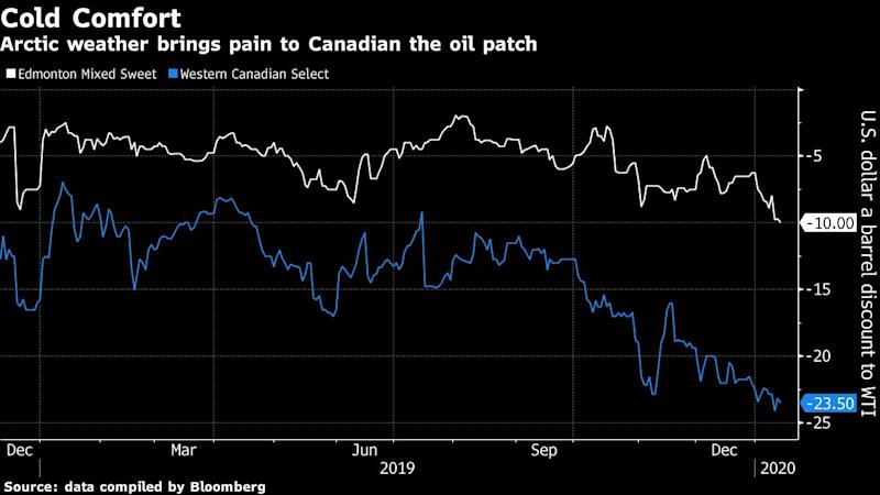 Cold Blast Means Lower Prices for Canadian Oil-Sands Producers