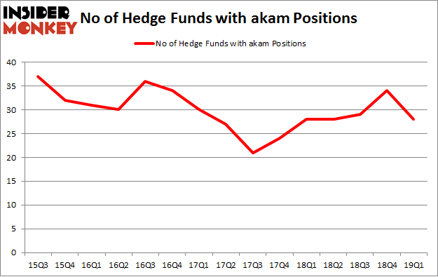 No of Hedge Funds with AKAM Positions