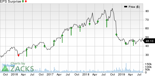 Activision (ATVI) to Report Q2 Earnings: What's in Store?