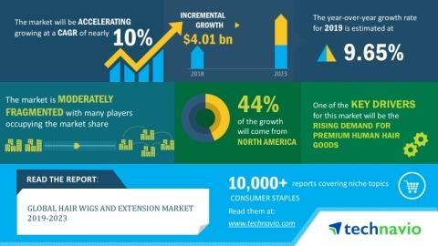 Hair Wigs and Extension Market 2019-2023   Evolving Opportunities With Aderans Co., Ltd. and Artnature Inc.   Technavio