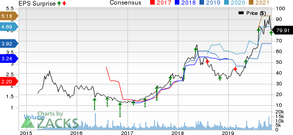 SolarEdge Technologies, Inc. Price, Consensus and EPS Surprise