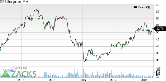 Regular product introductions and collaborations are likely to help BorgWarner (BWA) drive past Q1 earnings estimates.