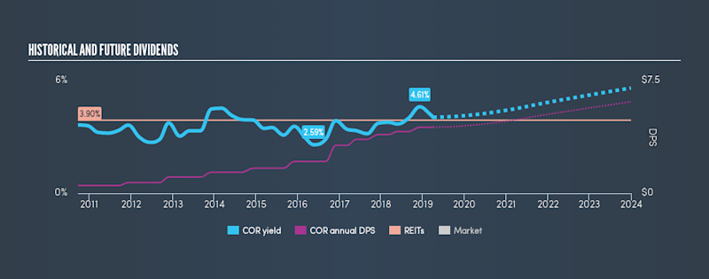 NYSE:COR Historical Dividend Yield, April 3rd 2019