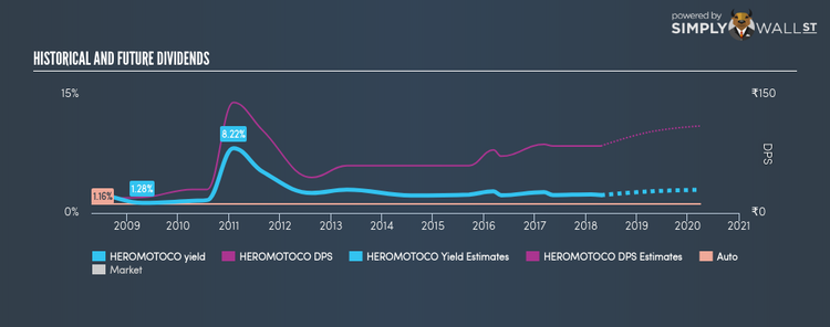 NSEI:HEROMOTOCO Historical Dividend Yield Apr 19th 18