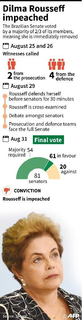 Brazil's Senate voted to convict Dilma Rousseff for illegally manipulating government accounts and oust her as president (AFP Photo/Gustavo Izús)