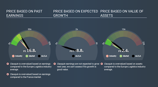 ENXTPA:ALCLA Price Estimation Relative to Market March 27th 2020