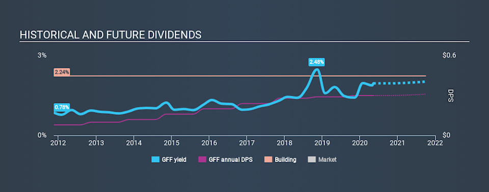 NYSE:GFF Historical Dividend Yield May 12th 2020