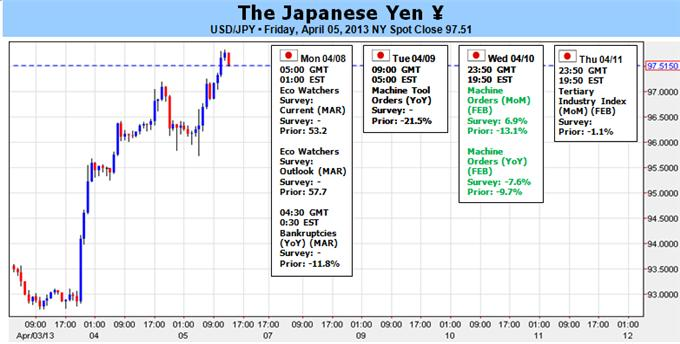 Japanese_Yen_Meltdown_Sets_us_Up_for_Good_Trades_Ahead_body_Picture_1.png, Japanese Yen Meltdown Sets us Up for Good Trades Ahead