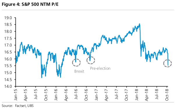 The S&P 500 price-earnings ratio is now at 15.5x, UBS's Keith Parker noted.