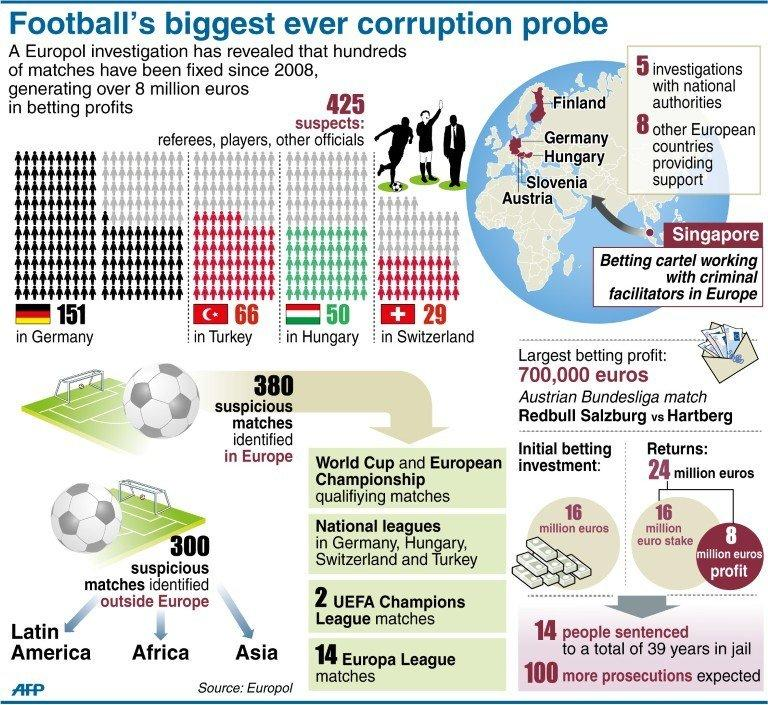 Football's biggest ever corruption probe