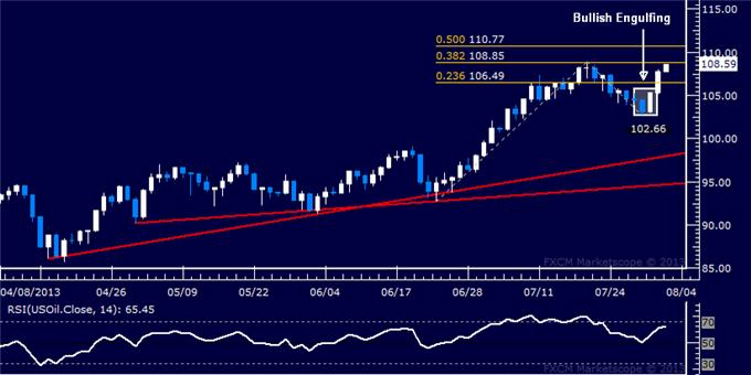 Forex_Dollar_Rally_Resumes_in_Earnest_SP_500_Finally_Overtakes_1700_body_Picture_8.png, Dollar Rally Resumes in Earnest, S&P 500 Finally Overtakes 1700