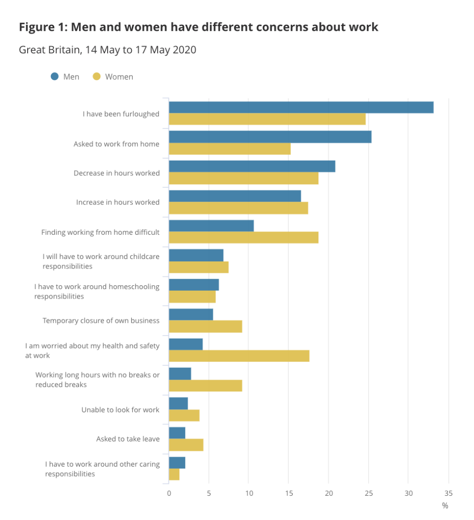 A graph from the ONS shows how women's and men's concerns about work vary. (ONS)