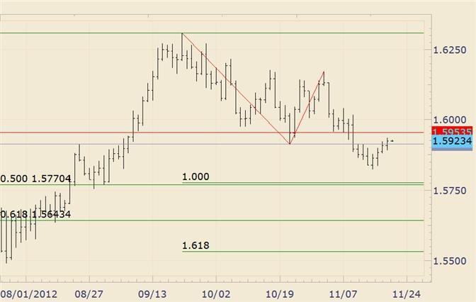 FOREX_Analysis_GBPUSD_15960_and_15864_are_Levels_ahead_of_Bank_of_England_body_gbpusd.png, FOREX Analysis: GBP/USD 15960 and 15864 are Levels ahead of Bank of England